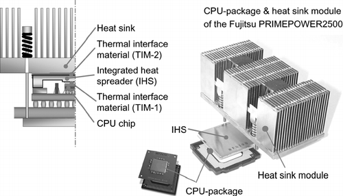 Figure 1 A typical structure of CPU package and heat sink module.