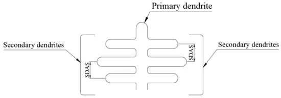 Figure 1. SDAS definition: the distance between two secondary dendrites.
