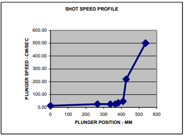 Figure 12 – Shot Speed Profile Used in Simulation of 20%   Pre-fill with Slower Acceleration to the Fast Shot Speed.