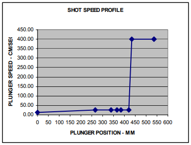 Figure 13 – Shot Speed Profile Used in the 40% Pre-fill with Delayed Acceleration to the Fast Shot Speed.