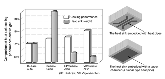 Figure 15 Comparison of various heat sinks in terms of their cooling performance and weights.