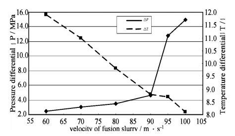 Figure 2.Variations of prressure and temperature differential vs. velocity of fusion slurry (under the condition A3C3D2).