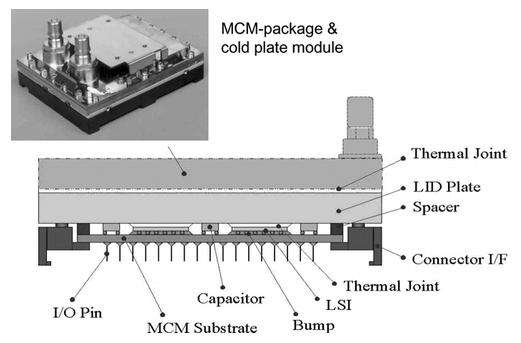 Figure 3 Liquid-cooled MCM package of Fujitsu GS8900 (Turbo).