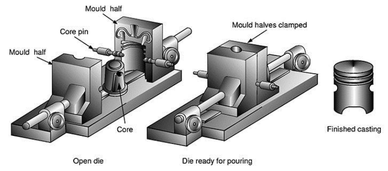 Figure 3. Equipment and process of die casting for fabricating aluminum alloy pistons [33]
