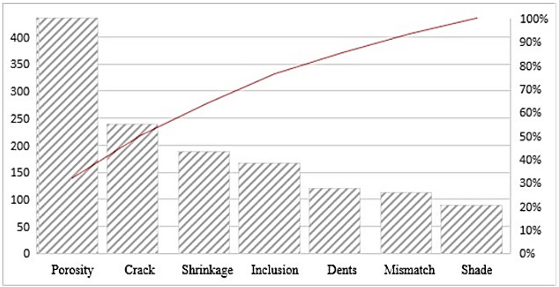 Figure 3. Pareto chart of the defects.