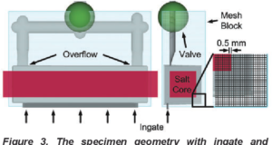 Core Viability Simulation for Salt Core Technology in High-Pressure Die Casting