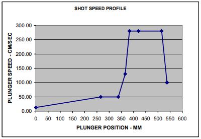 Figure 4 – Shot Speed Profile Used in Simulation of Baseline Die Castings of Copper Motor Rotors.