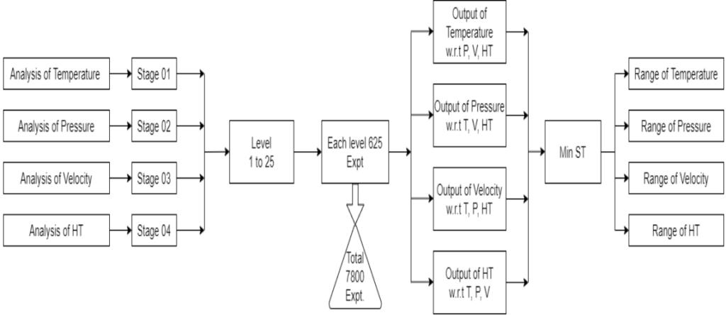 Figure 4: The proposed experimentation set up for solving flow for optimisation of parameters