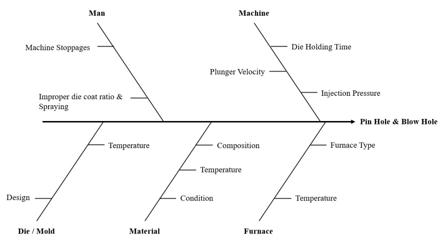 Figure 4. Cause and Effect Diagram
