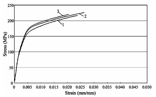 Figure 4.—A typical plot of stress–strain curve under the condition A3C3D2; curve 1: 60 m/s fusion slurry velocity; curve 2: 90 m/s fusion slurry velocity; curve 3: 100 m/s fusion slurry velocity.