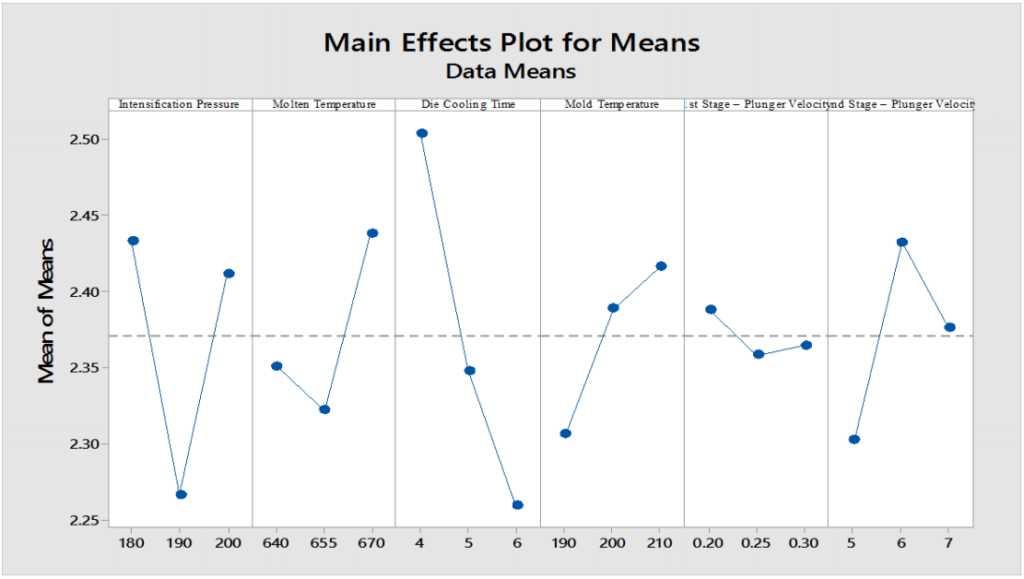Figure 5. Response graph of means against the selected input parameters.