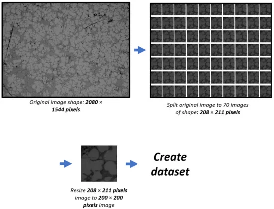 Figure 5. Schematic representation of dataset generation: the original image was first split into 70 images with a pixel resolution of 208×211, which were then resized to 200×200 pixel.