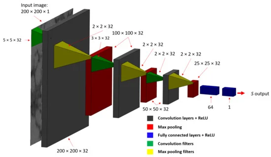 Figure 6. The CNN architecture used for estimating SDAS directly from microstructure image patches.