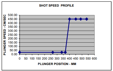 Figure 9 – Shot Speed Profile Used in the Simulation of 20% Pre-fill before Switching to the Fast Shot Speed.