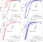 Figure3 Spatial point pattern methodology for the study of pores 3D patterning in two casting aluminium alloys