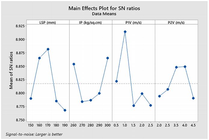 Fig. 5. Response plot for S/N ratio