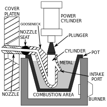 Schematic of a hot-chamber machine