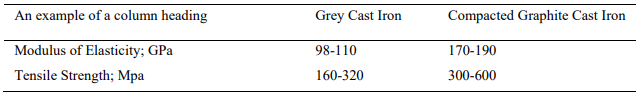 Table 1. Differences in mechanical properties of CGI and Grey cast iron