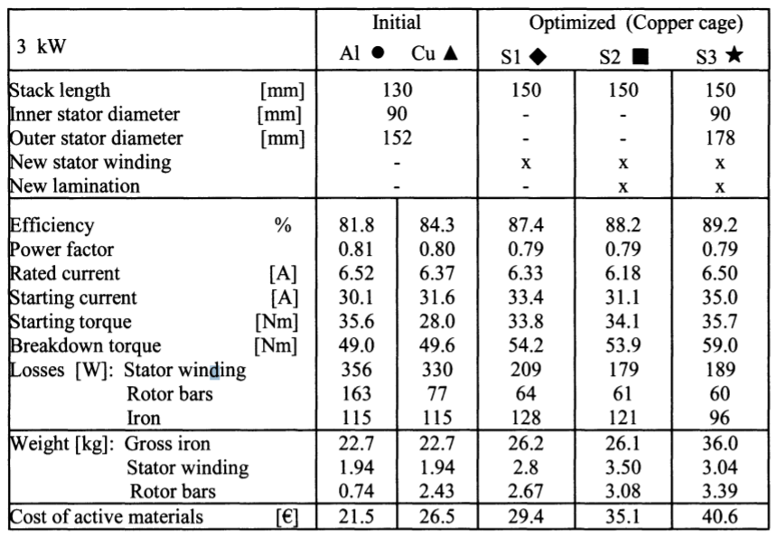 Table 2. 3 kW: Comparison between the initial and optimized designs