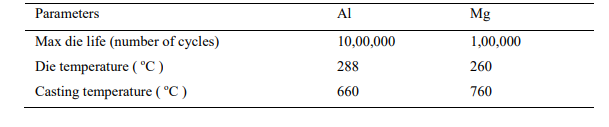 Table 2. Typical die temperatures and life of Al and Mg [16]