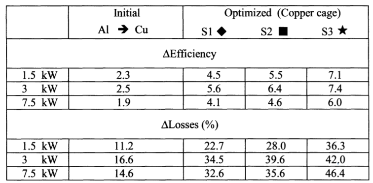 Table 4. Efficiency variations and percentage loss reduction (respect to the aluminum rotor)