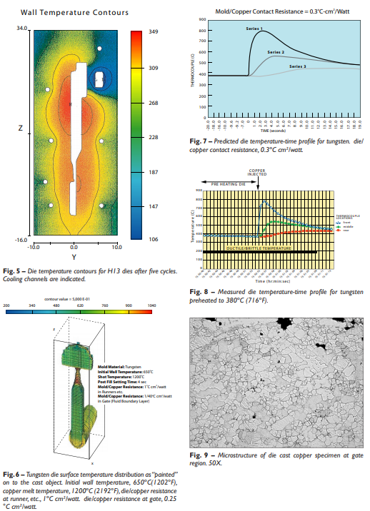 Temperature Contour and – Microstructure of die cast copper specimen
