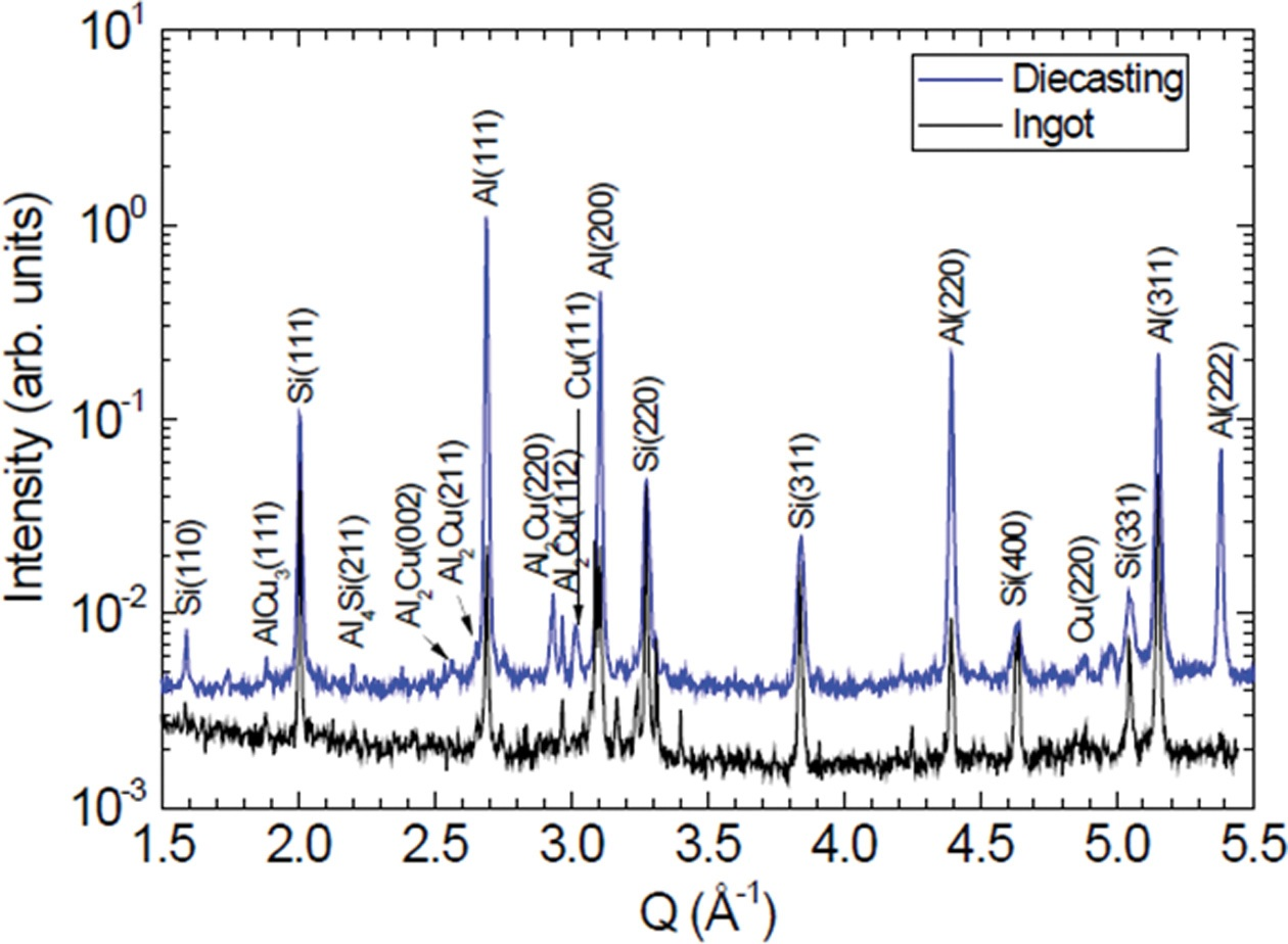 Fig. 1. XRD profile of the ADC12 alloy sample produced by the diecasting process. Bragg diffractions of Al and Si polycrystals are observed. Note that the Bragg diffractions of Au2Si and AuCu3 alloys are detected. The XRD profile of the ADC12 ingot sample was also displayed for comparison.